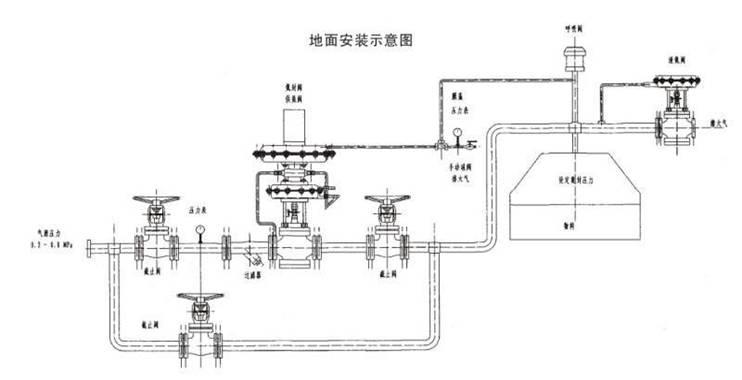 [ 氮封装置-带指挥器自力式压力调节阀(氮封阀)] 一. 氮封装置-氮封阀(带指挥器自力式压力调节阀)简介 由于目前国内对控制阀行业还没有一个具体.统一的型号及命名。行业内对该自力式调节阀的命名,都是各个企业自己的企业标准。例:(自力式供氮阀.氮封装置.供氮装置.带指挥器自力式压力调节阀)等。 带指挥器自力式压力调节阀属于自力式阀门系列,利用介质自身的压力来控制阀门开关,采用先导阀结构设计,以阀后压力为动力源,引入阀后压力到指挥器膜片上以控制指挥器阀芯位置,改变流经指挥器阀芯的介质压力和流量,使阀门后端压